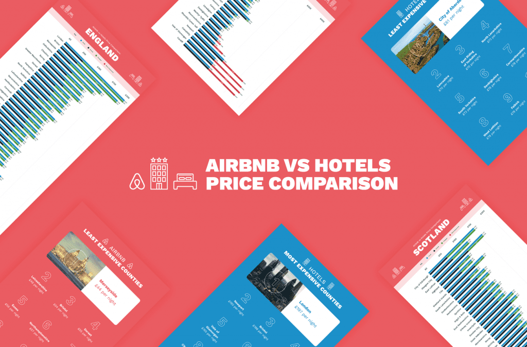 AirBnB vs hotels price comparison